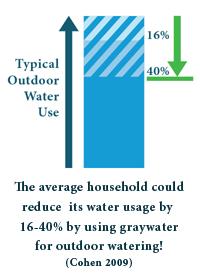 graywater_chart