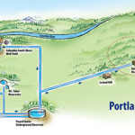Portland water system illustration