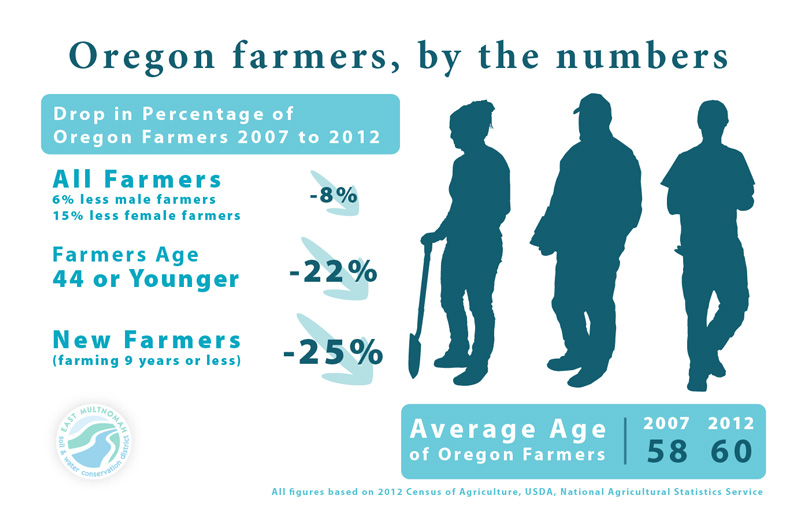 Oregon farmer trends infographic