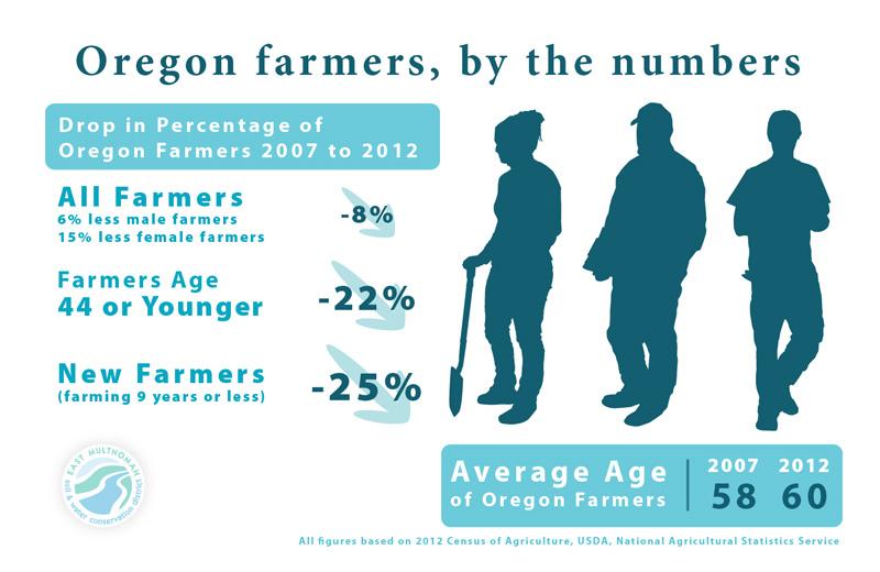 Oregon farmer trends infographic