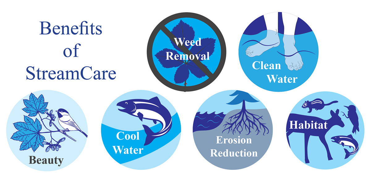Several of the benefits of enrolling in the StreamCare program