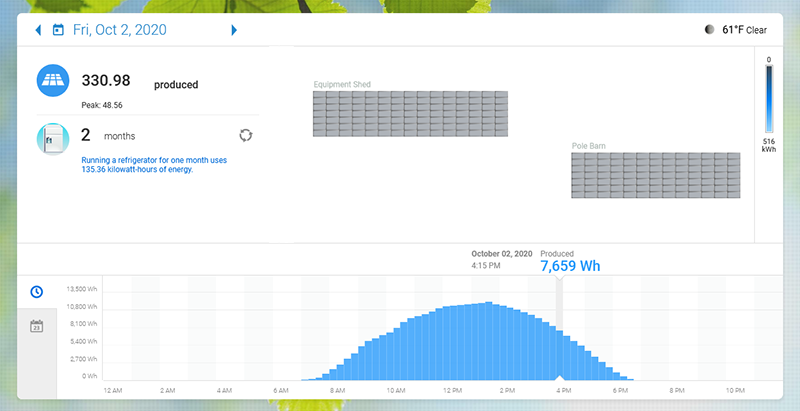 a preview of the Enphase Energy monitoring page