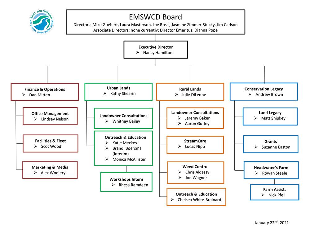 EMSWCD Organizational Chart – updated January 22nd, 2021