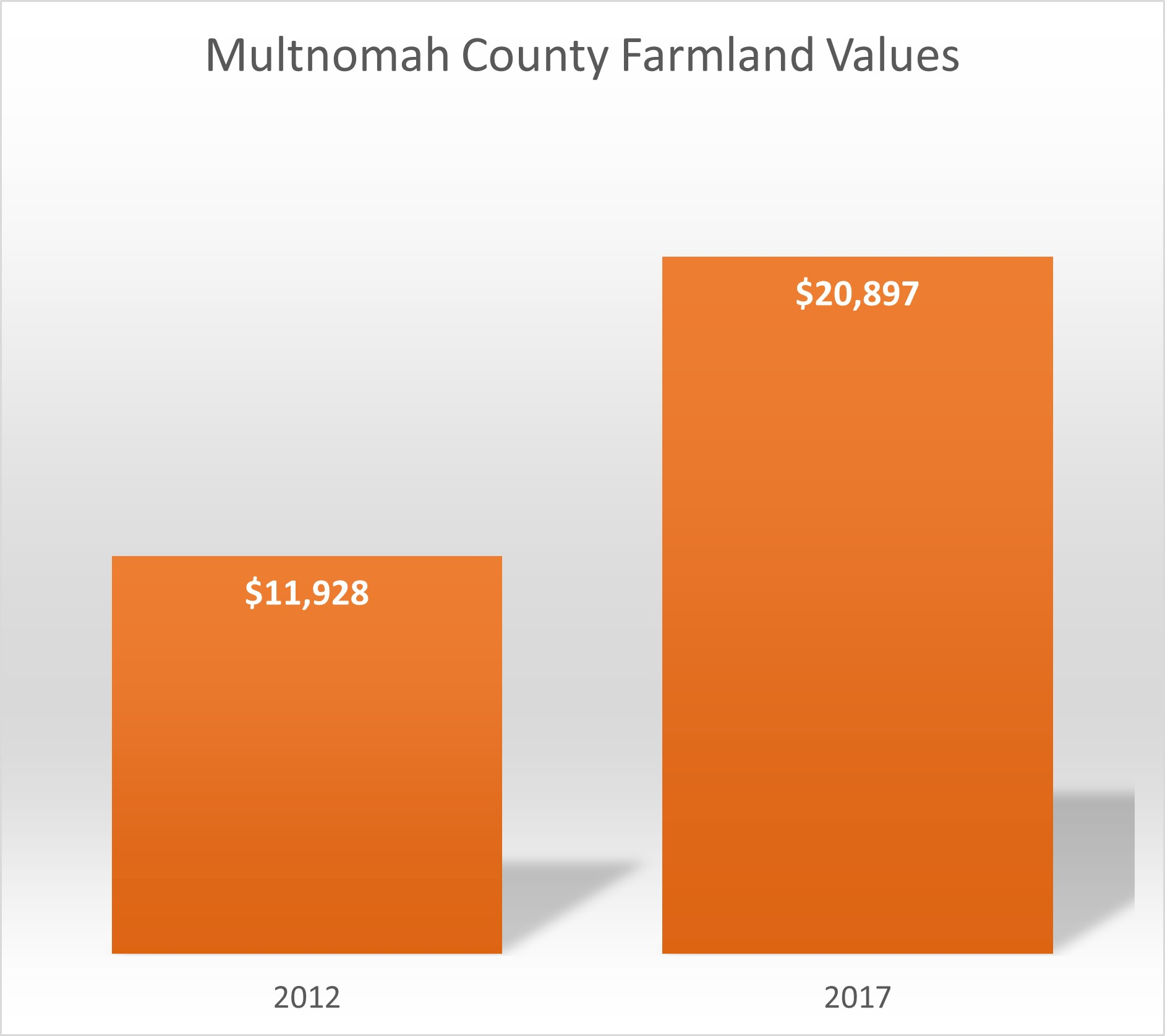 two-element bar graph showing farmland values per acre increasing from 2012 to 2017 in Multnomah County